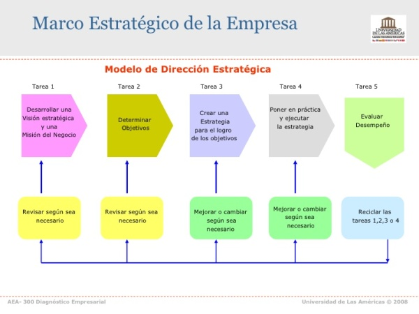 ppt-aea-300-2-diagnostico-empresarial-19-728
